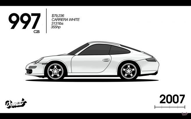 ポルシェ 911 997型