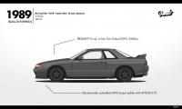 【変わりすぎ?】60年に及ぶ歴代スカイライン GT-Rの進化をアニメで振り返る!