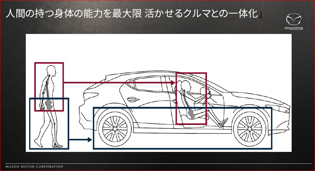 マツダ SKYACTIV Vehicle Architecture