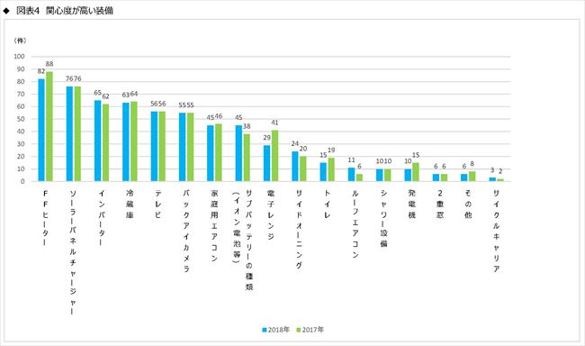 JRVA 2019年キャンピングカー業界の動向とユーザーの現状の調査