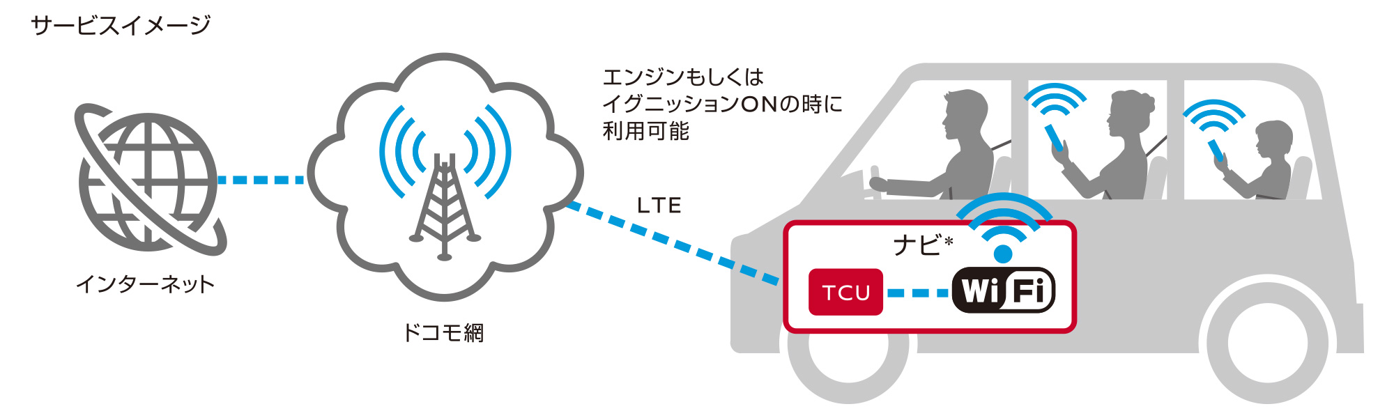 Docomo in car connect(ドコモ イン カー コネクト)