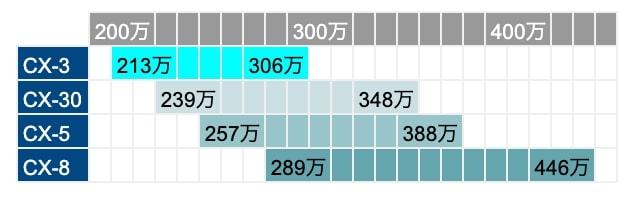 マツダ CX-3・CX-30・CX-5・CX-8 価格比較